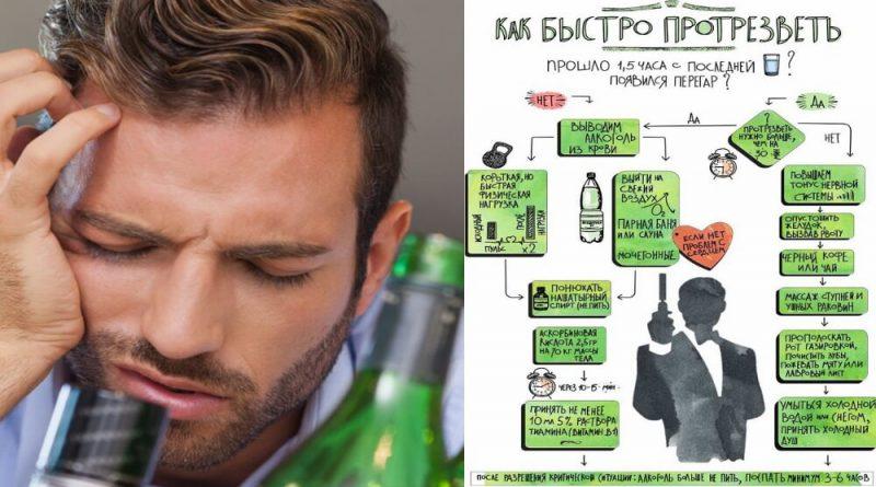 Как быстро отрезветь от алкоголя