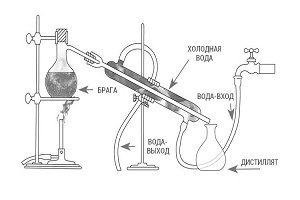 Как устроен самогонный аппарат