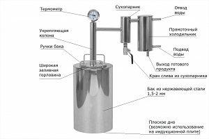 Состав самогонного аппарата
