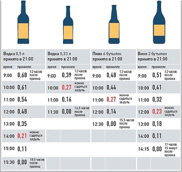 Сколько алкоголь держится в моче
