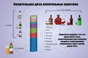 Смертельная доза алкогольных напитков
