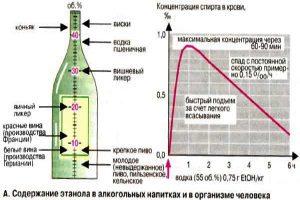 Содержание спирта
