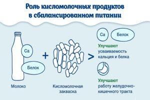Роль кисломолочки