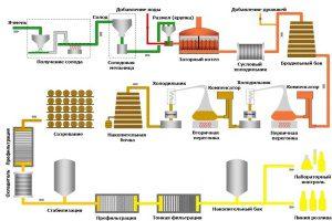 Технология производства виски