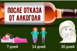 После отказа от алкоголя