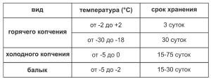 Температура и срок хранения