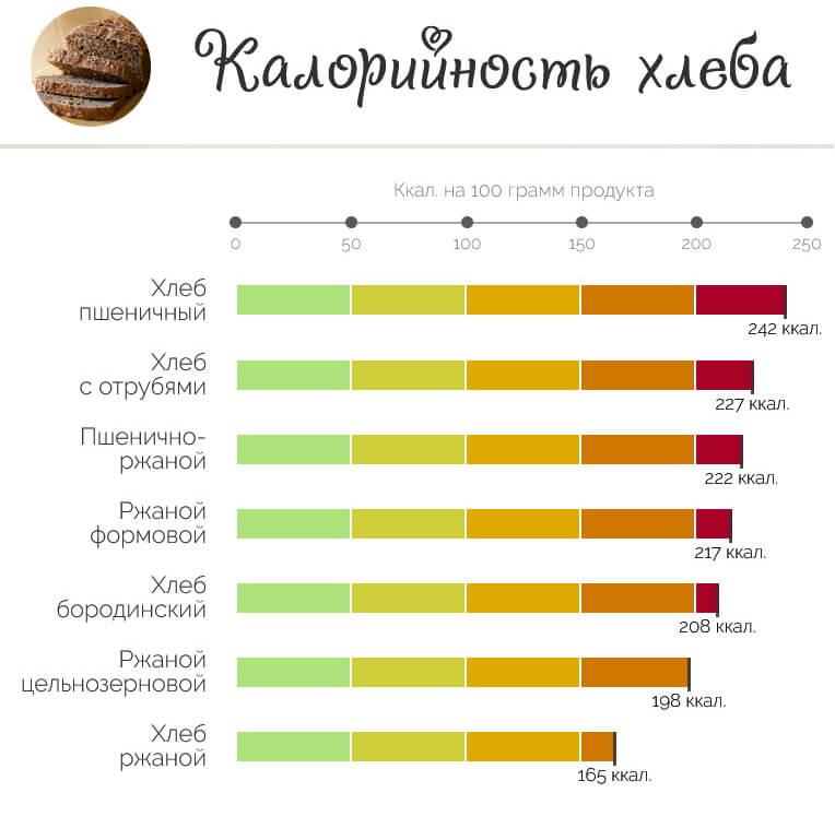 Калорийность разных видов